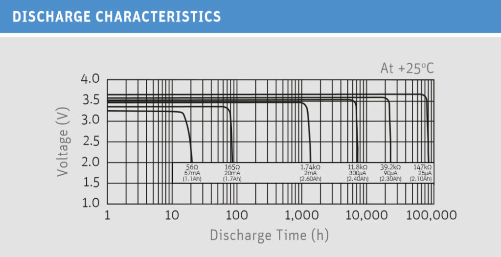 Lithium thionyl chloride battery discharge characteristic diagram